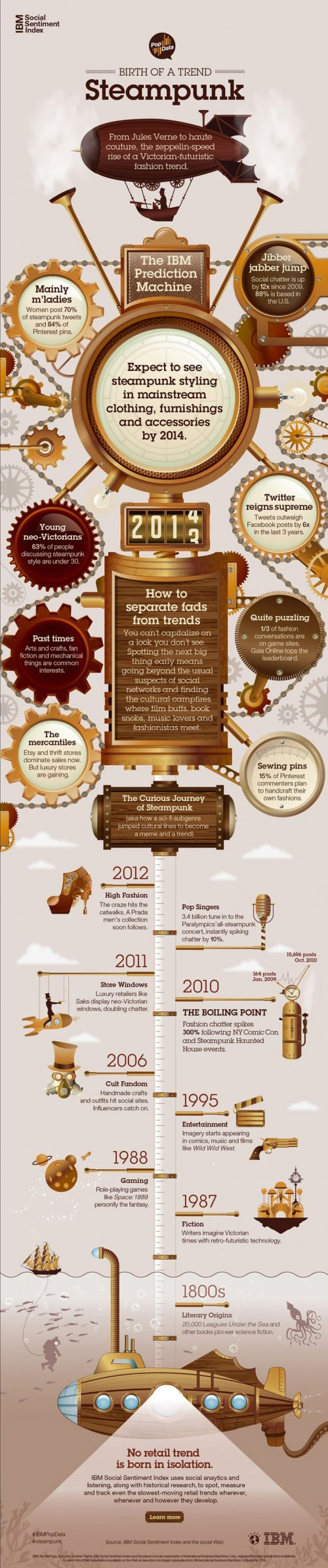 SteamPunk-Infographic