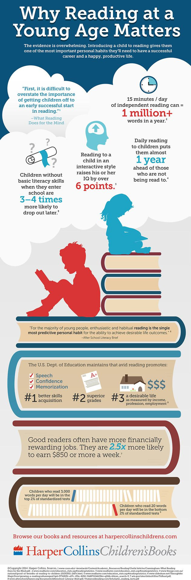 Why Reading at a Young Age Matters